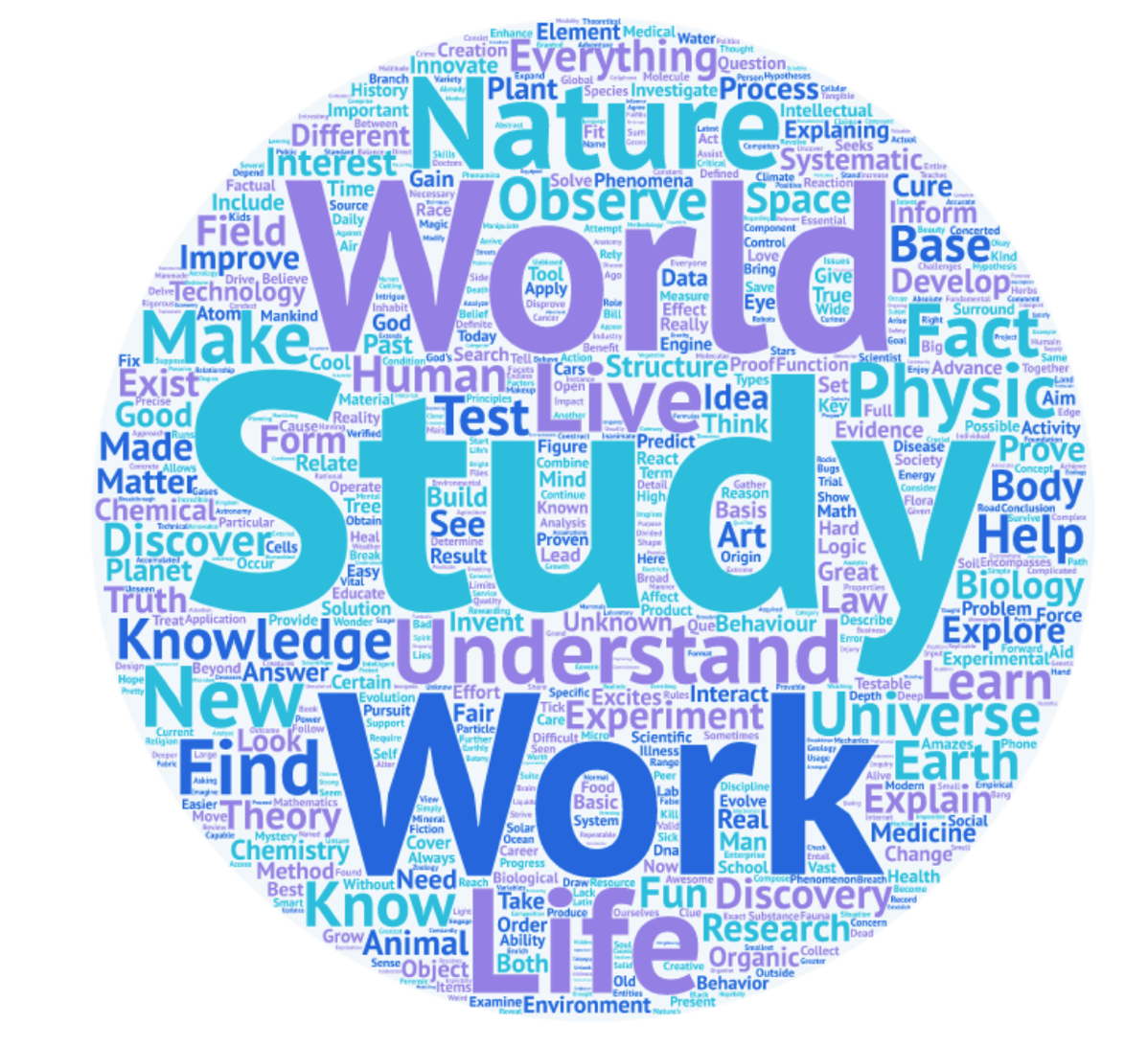 Word cloud based on question